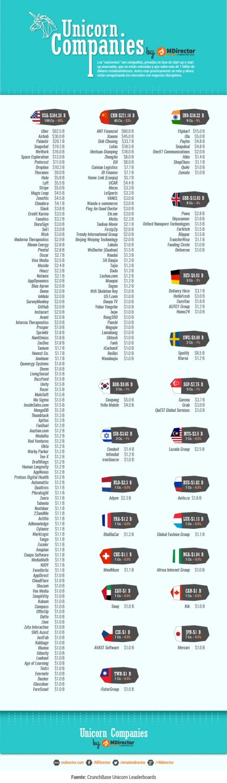 MDirector-infografia_listado_empresas_unicornio