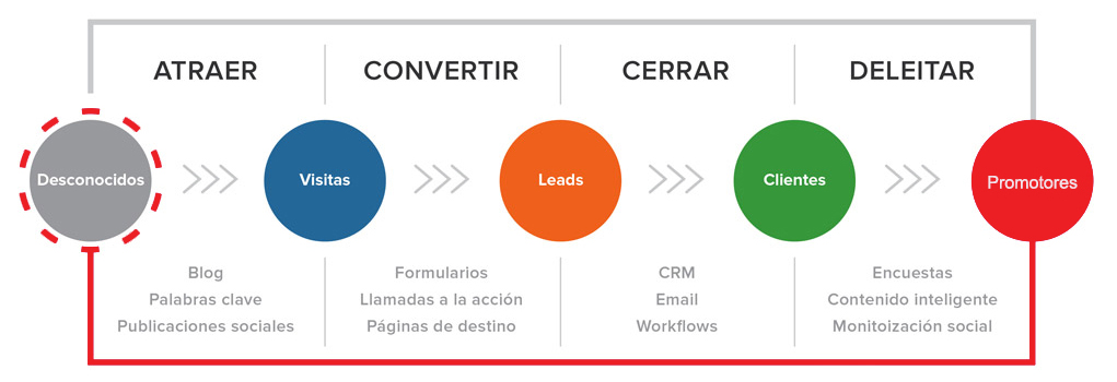 inbound-marketing-envio-de-emails