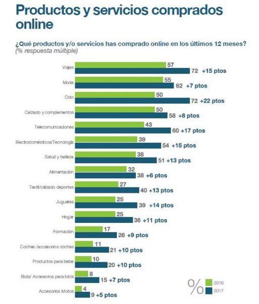producos y servicios online - digitalización de negocios